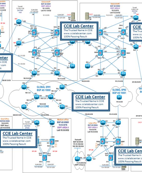 IOU-Web-CCIE R&S H3 Lab (Lab 3)
