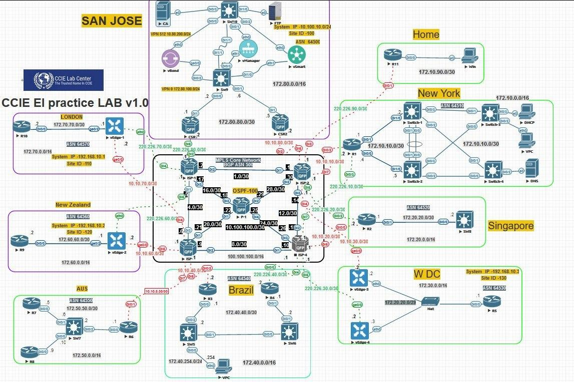 CCIE Enterprise Infrastructure Real Lab