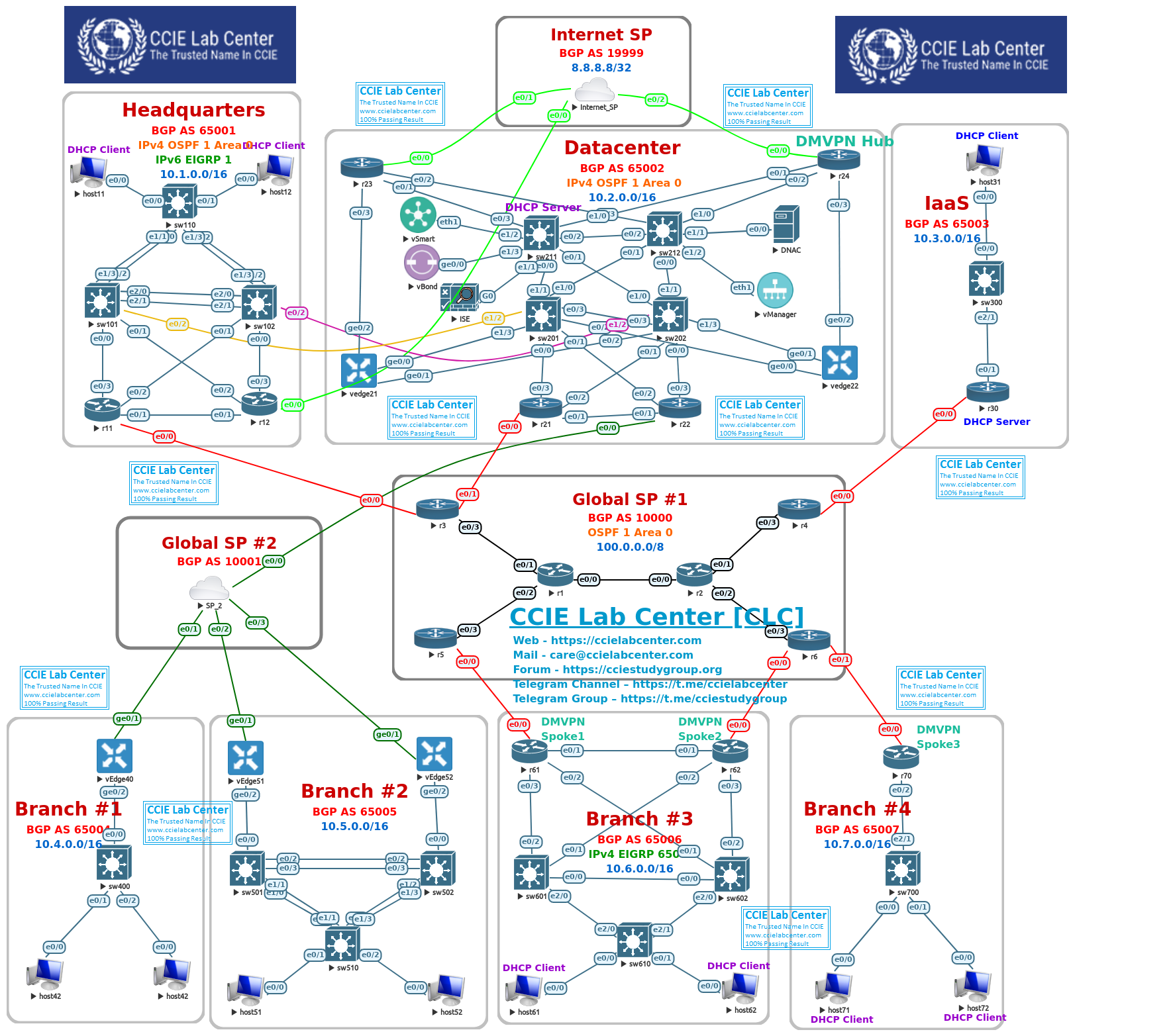 [Image: CLC-CCIE-EI-Real-Lab1.0-eve-ng-section-1.png]